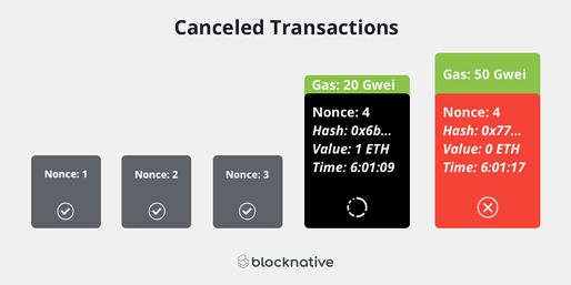 Canceled Transactions