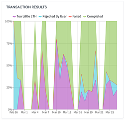 chart-transaction-results@2x