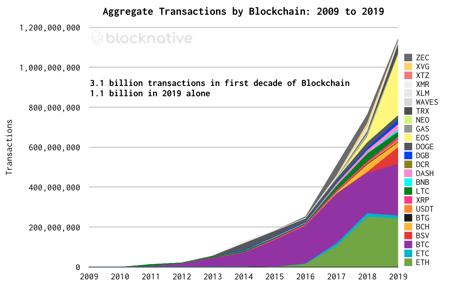 Blocknative Transaction Research