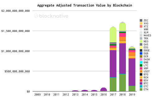 Aggregated Adjusted Transaction Value by Blockchain