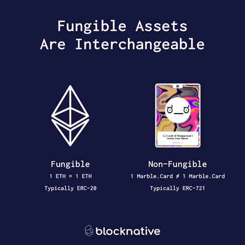 What Are Fungible Assets